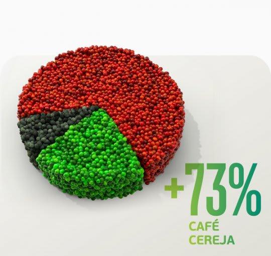 Café com mais de 73% de frutos cereja? Aplique Satis e colha os resultados.